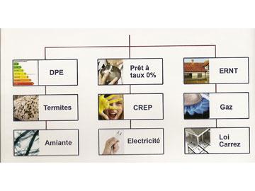 Defim Diagnostic Immobilier Valence Et Romans Defim
